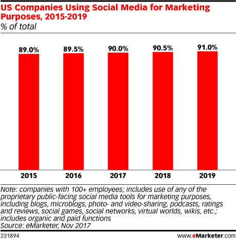US Companies Using Social Media for Marketing Purposes, 2015-2019 (% of total)