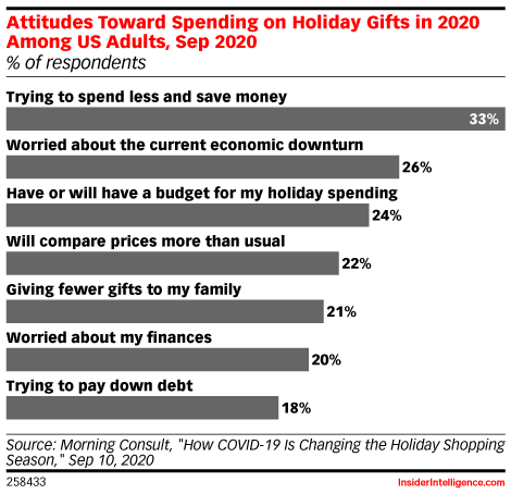 Attitudes Toward Spending on Holiday Gifts in 2020 Among US Adults, Sep 2020 (% of respondents)