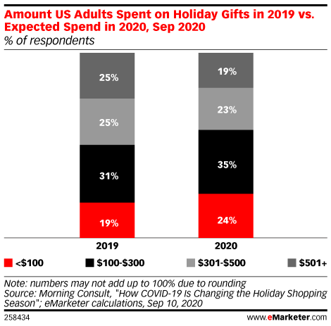 Amount US Adults Spent on Holiday Gifts in 2019 vs. Expected Spend in 2020, Sep 2020 (% of respondents)