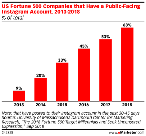 US Fortune 500 Companies that Have a Public-Facing Instagram Account, 2013-2018 (% of total)