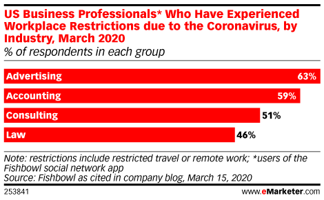 US Business Professionals* Who Have Experienced Workplace Restrictions due to the Coronavirus, by Industry, March 2020 (% of respondents in each group)