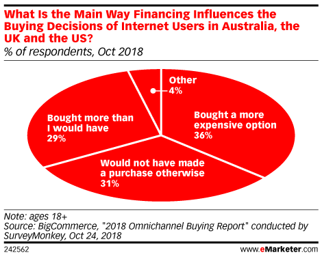 What Is the Main Way Financing Influences the Buying Decisions of Internet Users in Australia, the UK and the US? (% of respondents, Oct 2018)