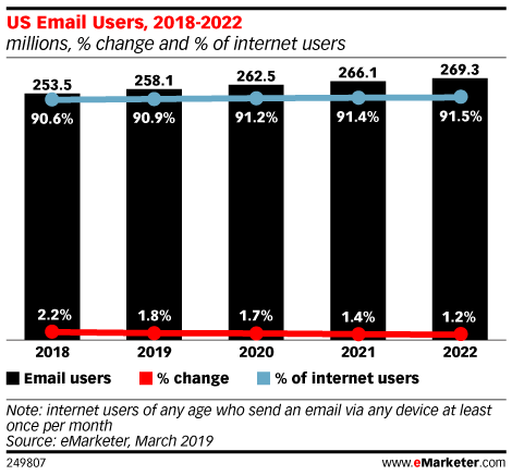 eMarketer Podcast: How Email Is Changing, Climbing Google Search Results and What's Important When Buying a Smartphone - eMarketer Trends, Forecasts & Statistics