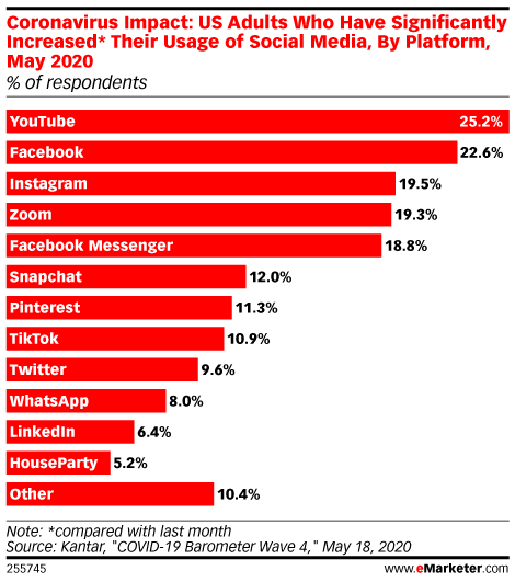 Coronavirus Impact: Types of Social Media of Which US Adults Significantly Increased Usage*, May 2020 (% of respondents)