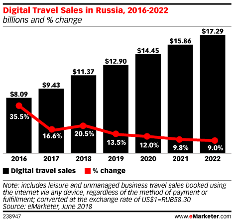 Digital Travel Sales in Russia, 2016-2022 (billions and % change)