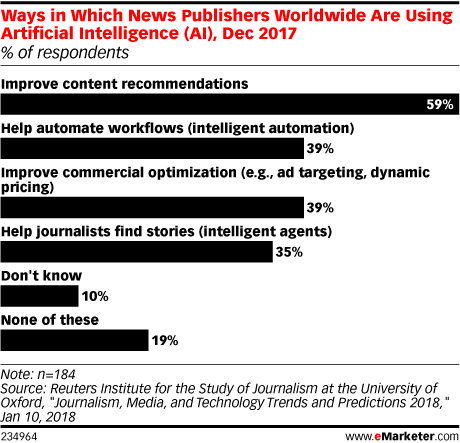 Ways in Which News Publishers Worldwide Are Using Artificial Intelligence (AI), Dec 2017 (% of respondents)