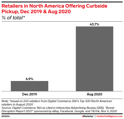 Retailers in North America Offering Curbside Pickup, Dec 2019 & Aug 2020 (% of total*)