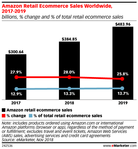 Amazon Retail Ecommerce Sales Worldwide, 2017-2019 (billions, % change and % of total retail ecommerce sales)