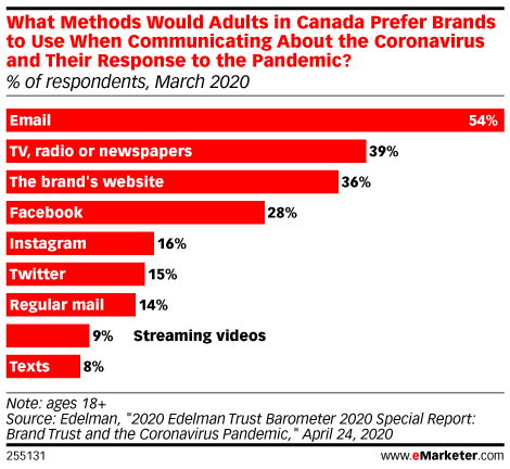 What Methods Would Adults in Canada Prefer Brands to Use When Communicating About the Coronavirus and Their Response to the Pandemic? (% of respondents, March 2020)