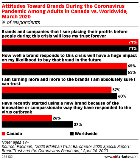 Attitudes Toward Brands During the Coronavirus Pandemic Among Adults in Canada vs. Worldwide, March 2020 (% of respondents)