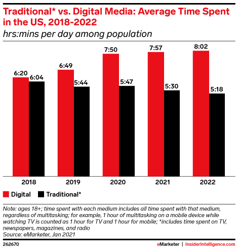 Traditional* vs. Digital Media: Average Time Spent in the US, 2018-2022 (hrs:mins per day among population)