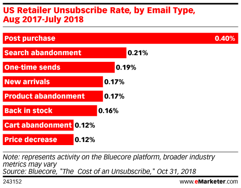US Retailer Unsubscribe Rate, by Email Type, Aug 2017-July 2018