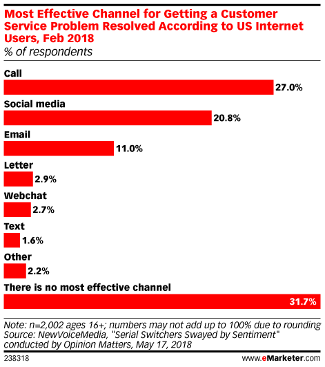 Most Effective Channel for Getting a Customer Service Problem Resolved According to US Internet Users, Feb 2018 (% of respondents)