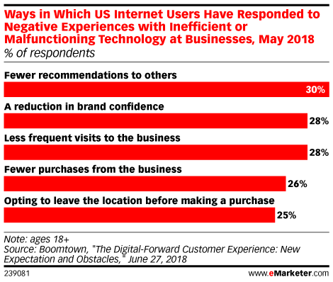 Ways in Which US Internet Users Have Responded to Negative Experiences with Inefficient or Malfunctioning Technology at Businesses, May 2018 (% of respondents)