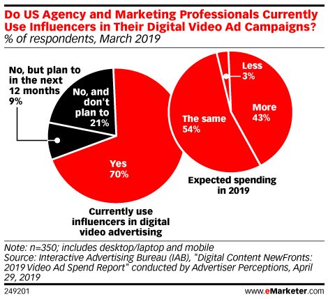 Do US Agency and Marketing Professionals Currently Use Influencers in Their Digital Video Advertising Campaigns? (% of respondents, March 2019)