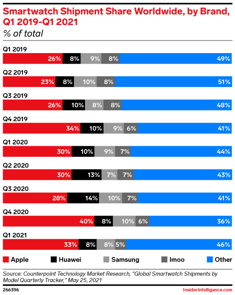 Smartwatch Shipment Share Worldwide, by Brand, Q1 2019-Q1 2021 (% of total)