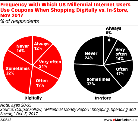 Frequency with Which US Millennial Internet Users Use Coupons When Shopping Digitally vs. In-Store, Nov 2017 (% of respondents)