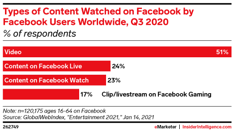 Types of Content Watched on Facebook by Facebook Users Worldwide, Q3 2020 (% of respondents)