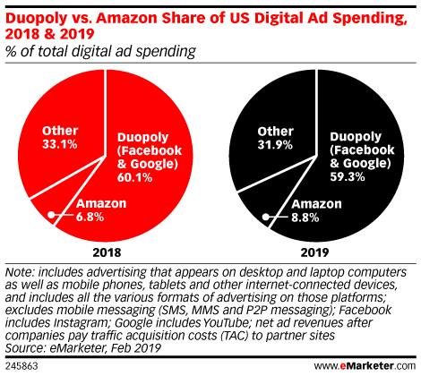 Duopoly vs. Amazon Share of US Digital Ad Spending, 2018 & 2019 (% of total digital ad spending)
