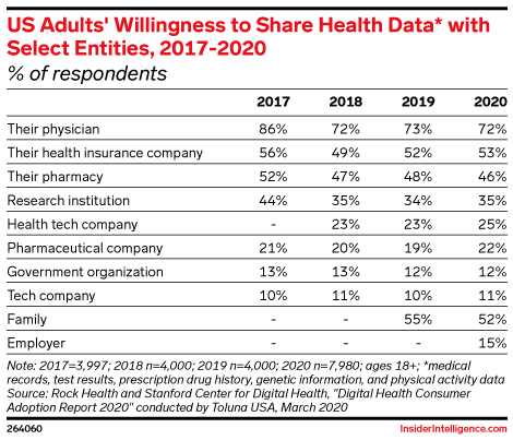 US Adults' Willingness to Share Health Data* with Select Entities, 2017-2020 (% of respondents)