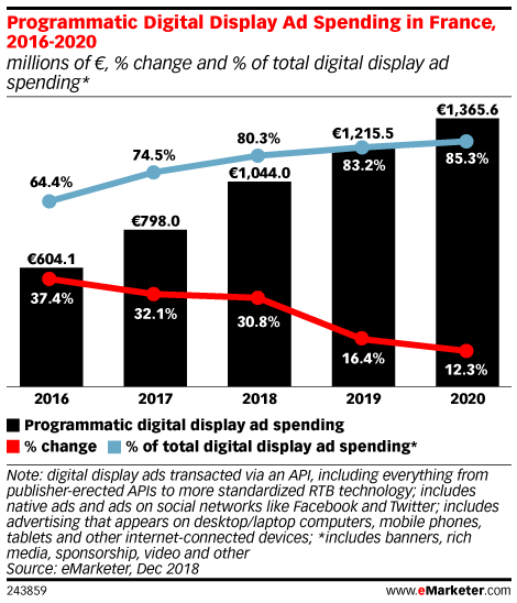Programmatic Digital Display Ad Spending in France, 2016-2020 (millions of €, % change and % of total digital display ad spending*)