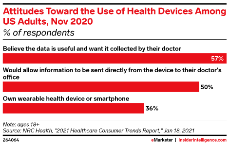 Attitudes Toward the Use of Health Devices Among US Adults, Nov 2020 (% of respondents)