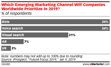 Which Emerging Marketing Channel Will Companies Worldwide Prioritize in 2019? (% of respondents)