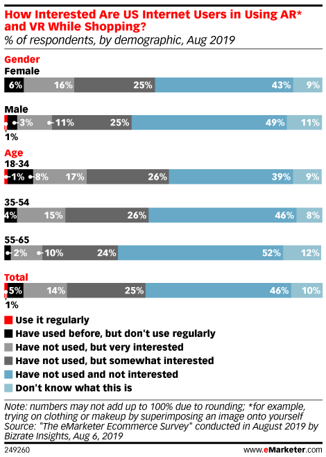 How Interested Are US Internet Users in Using AR* and VR While Shopping? (% of respondents, by demographic, Aug 2019)