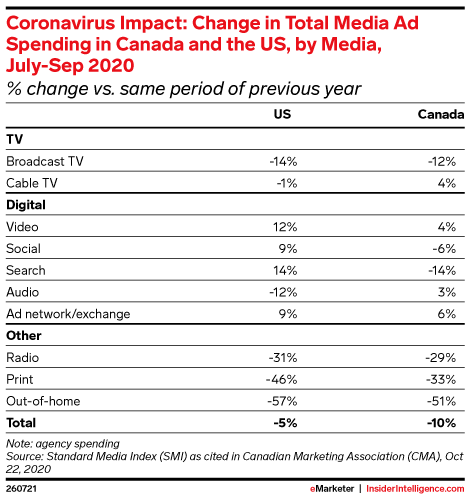 Coronavirus Impact: Change in Total Media Ad Spending in Canada and the US, by Media, July-Sep 2020 (% change vs. same period of previous year)