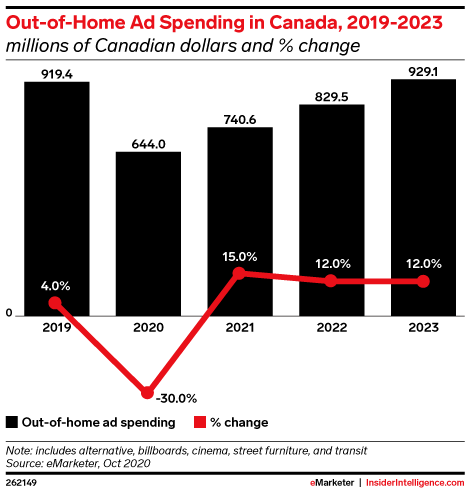 Out-of-Home Ad Spending in Canada, 2019-2023 (millions of Canadian dollars and % change)