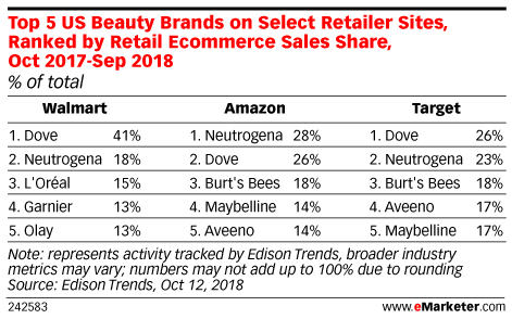 Top 5 US Beauty Brands on Select Retailer Sites, Ranked by Retail Ecommerce Sales Share, Oct 2017-Sep 2018 (% of total)