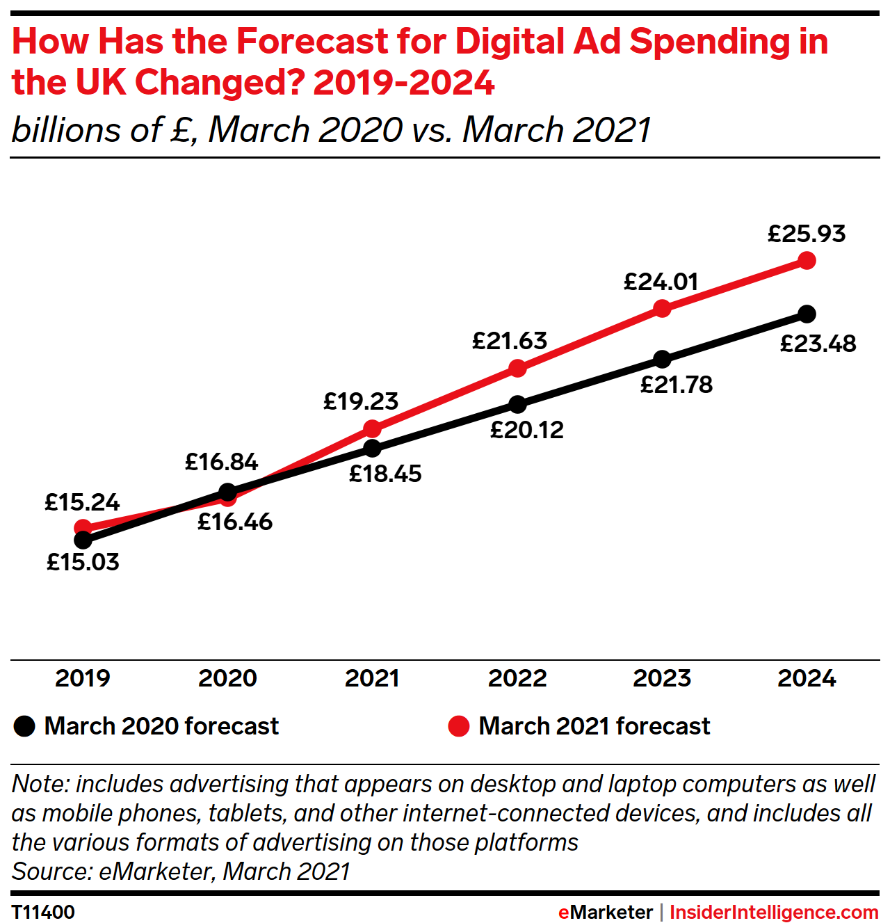 How has our forecast for digital ad spending in the UK changed? 2019-2024 (billions of £)