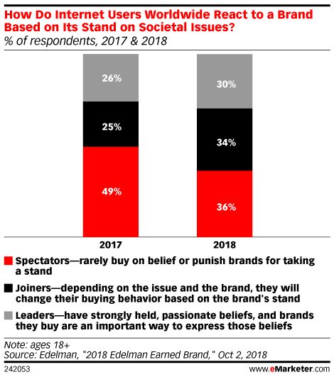How Do Internet Users Worldwide React to a Brand Based on Its Stand on Societal Issues? (% of respondents, 2017 & 2018)