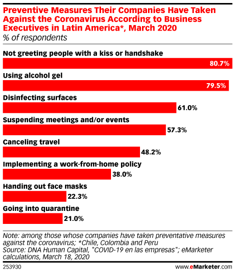 Preventive Measures Their Companies Have Taken Against the Coronavirus According to Business Executives in Latin America*, March 2020 (% of respondents)