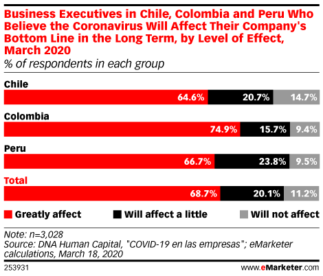 Business Executives in Chile, Colombia and Peru Who Believe the Coronavirus Will Affect Their Company's Bottom Line in the Long Term, by Level of Effect, March 2020 (% of respondents in each group)