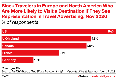 Black Travelers in Europe and North America Who Are More Likely to Visit a Destination if They See Representation in Travel Advertising, Nov 2020 (% of respondents)