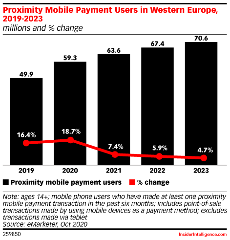 Proximity Mobile Payment Users in Western Europe, 2019-2023 (millions and % change)