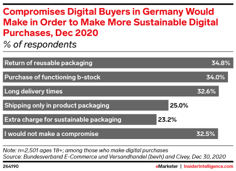 Compromises Digital Buyers in Germany Would Make in Order to Make More Sustainable Digital Purchases, Dec 2020 (% of respondents)
