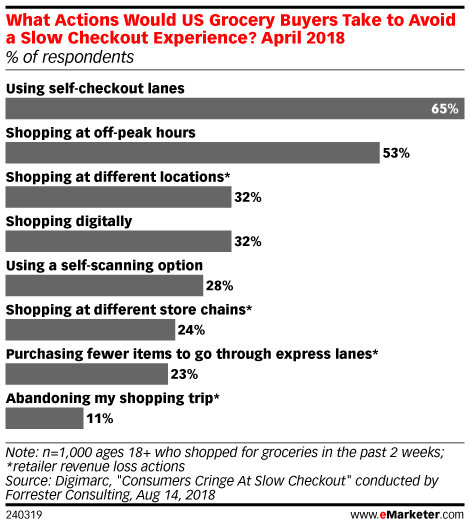 What Actions Would US Grocery Buyers Take to Avoid a Slow Checkout Experience? April 2018 (% of respondents)