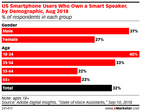 US Smartphone Users Who Own a Smart Speaker, by Demographic, Aug 2018 (% of respondents in each group)
