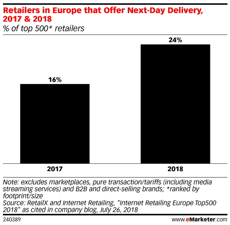 Retailers in Europe that Offer Next-Day Delivery, 2017 & 2018 (% of top 500* retailers)