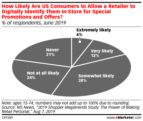 How Likely Are US Consumers to Allow a Retailer to Digitally Identify Them In-Store for Special Promotions and Offers? (% of respondents, June 2019)