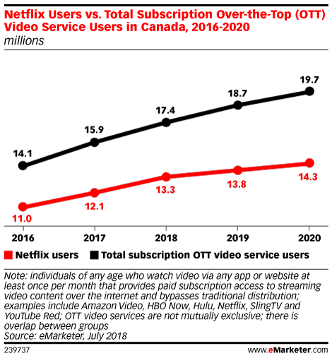 Netflix Users vs. Total Subscription Over-the-Top (OTT) Video Service Users in Canada, 2016-2020 (millions)