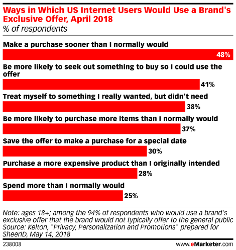 Ways in Which US Internet Users Would Use a Brand's Exclusive Offer, April 2018 (% of respondents)
