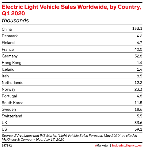 Electric Light Vehicle Sales Worldwide, by Country, Q1 2020 (thousands)