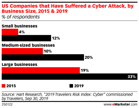 US Companies that Have Suffered a Cyber Attack, by Business Size, 2015 & 2019 (% of respondents)