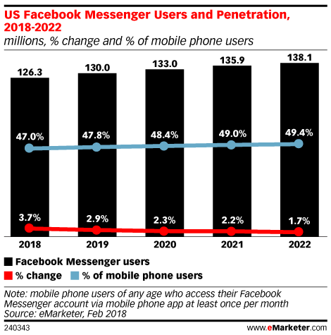 US Facebook Messenger Users and Penetration, 2018-2022 (millions, % change and % of mobile phone users)