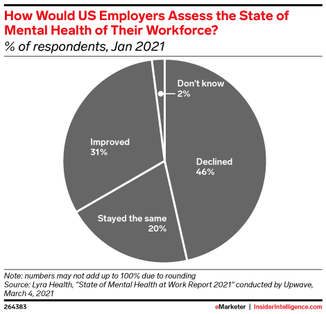 How Would US Employers Assess the State of Mental Health of Their Workforce? (% of respondents, Jan 2021)