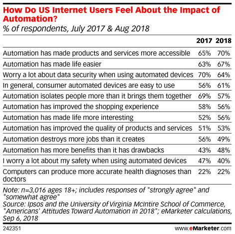 How Do US Internet Users Feel About the Impact of Automation? (% of respondents, July 2017 & Aug 2018)